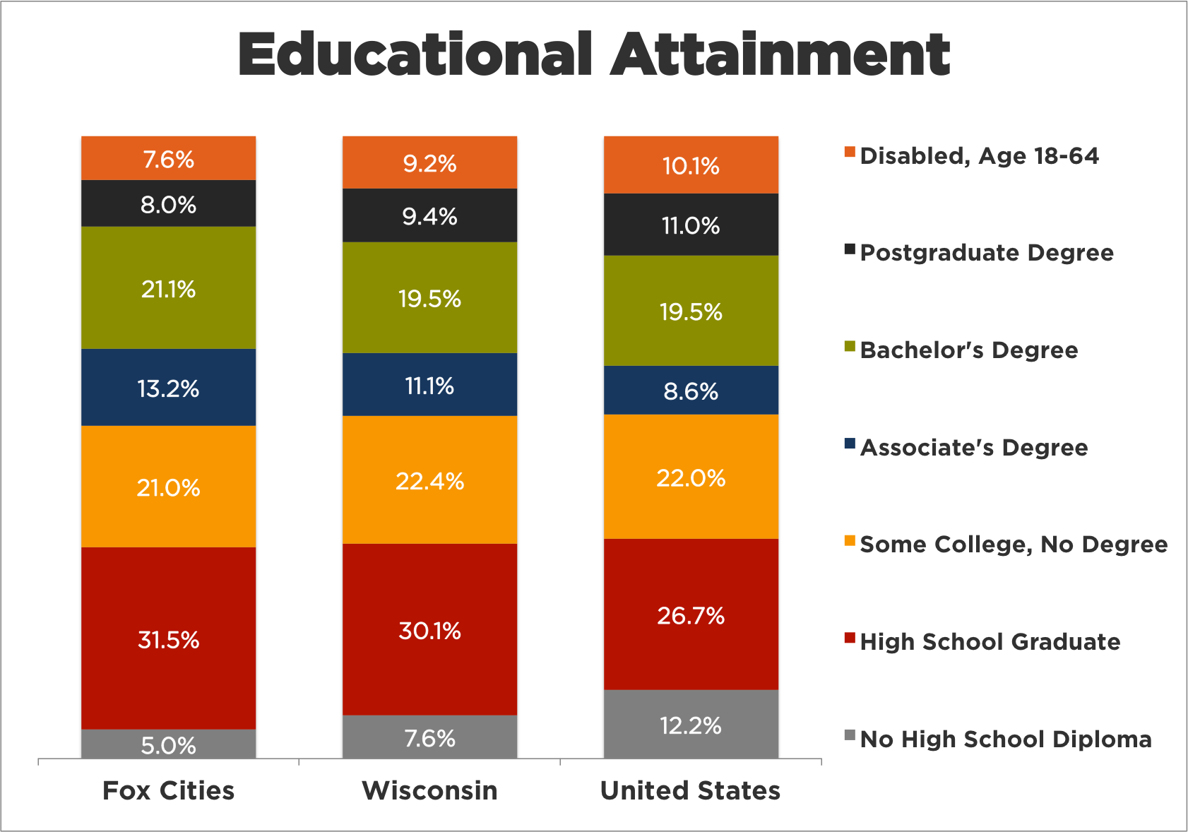 Educational Attainment1